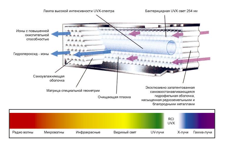 RCI-матрица производится индивидуальной формы и структуры для каждой модели системы очищения воздуха.